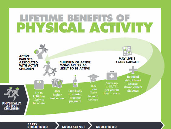 the benefits of physical activity essay