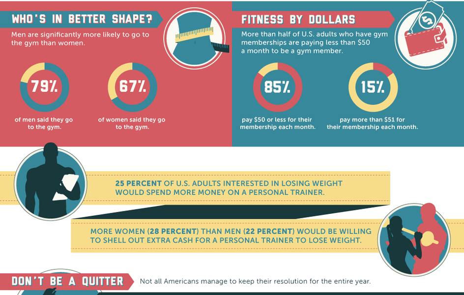 gym membership discounts