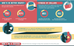 coupon-cabin_fitness-costs-and-gym-memberships-infographic